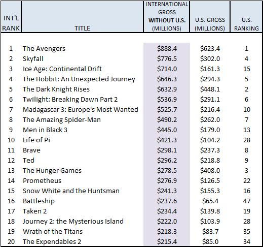 2012 International non-US movie box office grosses