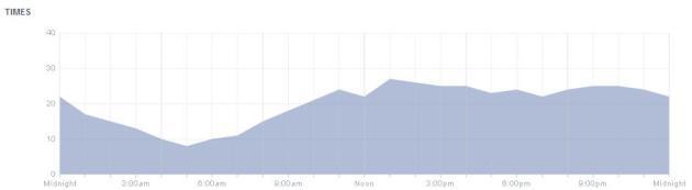 Facebook Graph!