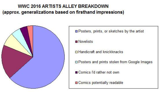 WWC Artists Alley 2016!